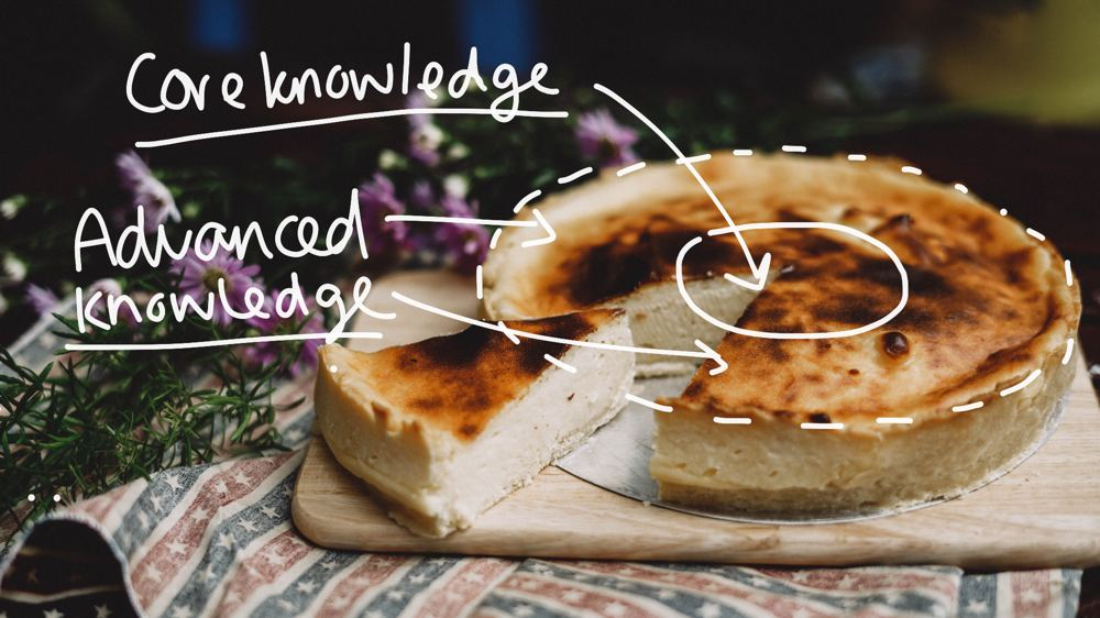 The quiche of writing a technical book
